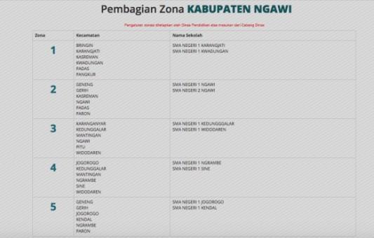 Pembagian Zona PPDB Online SMA/SMK Negeri Kabupaten Ngawi Tahun 2018