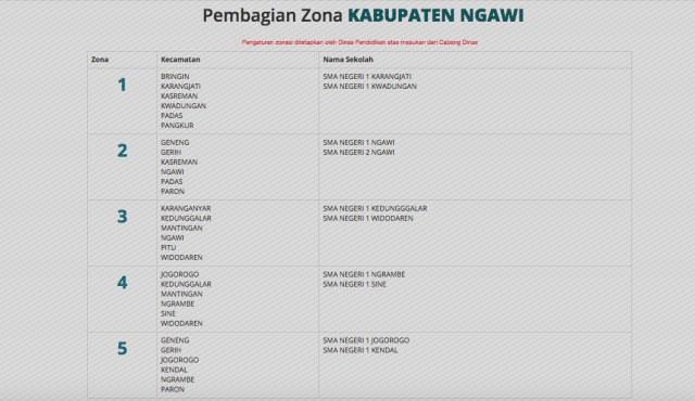 Pembagian Zona Penerimaan Peserta Didik Baru jenjang SMA/SMK Negeri Kabupaten Ngawi. Foto-Istimewa