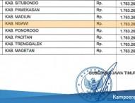 UMK Ngawi Tahun 2019 Sebesar Rp1.763.267,65