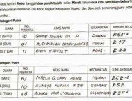 Inilah Hasil Seleksi Panca Lomba PAI SD Negeri Kabupaten Ngawi Tahun 2019