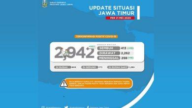 Photo of Melonjak Tinggi, Ada Penambahan 502 Kasus Positif COVID-19 per 21 Mei 2020 di Jawa Timur